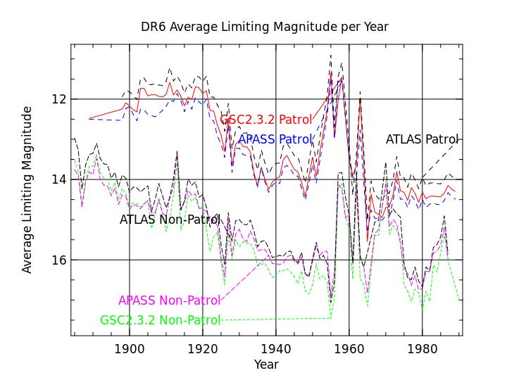 DASCH Data Release